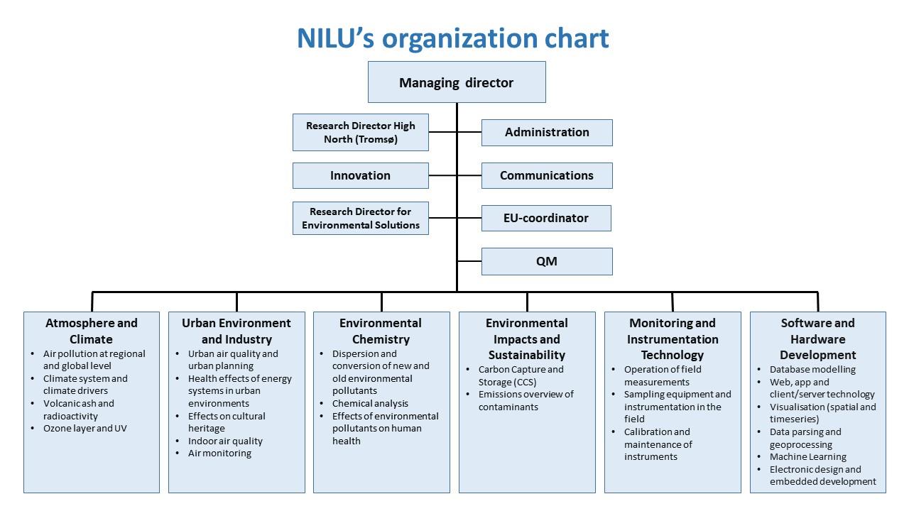 Organisasjonskart - engelsk
